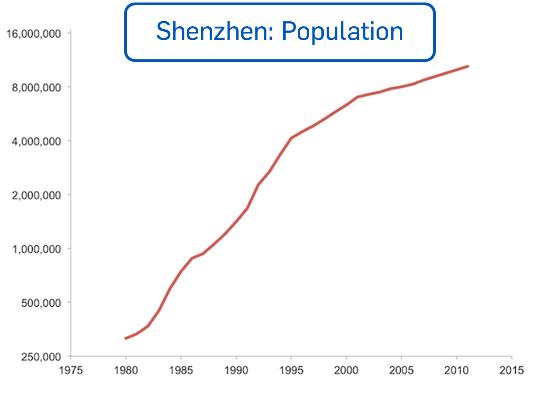 Shenzhen4 - population